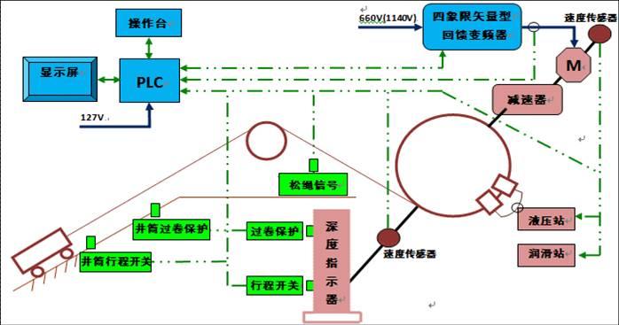 煤矿绞车防爆变频控制系统
